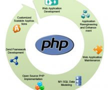 What is PHP as well as why it is used?