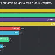 Programming Language-What are the most favourite programming languages in 2019