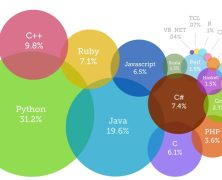 Different programming languages – An Overview