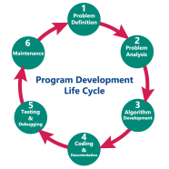 Six steps in the programming process